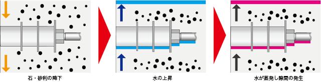 ブリーディングの仕組み図
