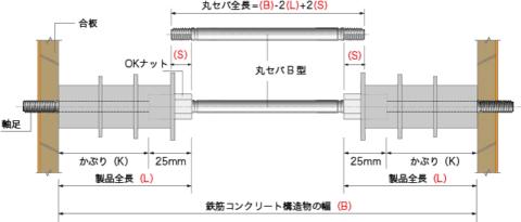 セパレーターの切断長の算定図