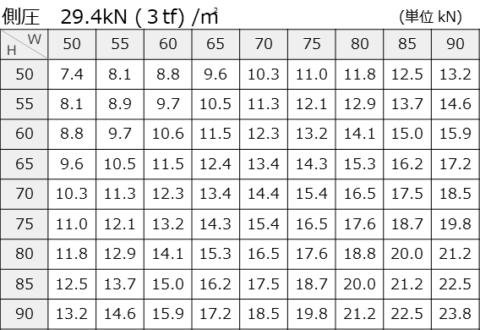 側圧29.4kN (3tf) /㎡