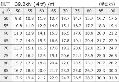側圧39.2kN (4tf) /㎡