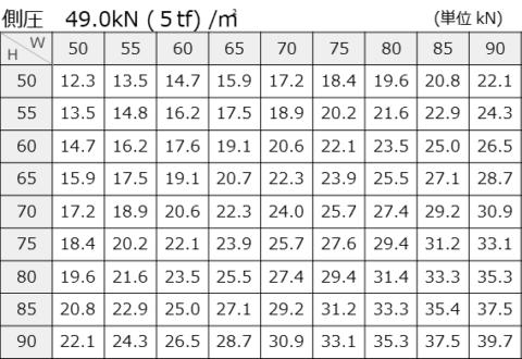 側圧49.0kN (5tf) /㎡