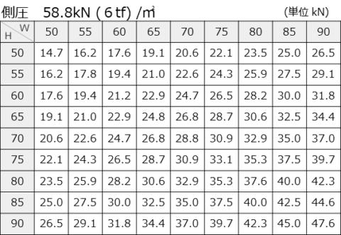 側圧58.8kN (6tf) /㎡